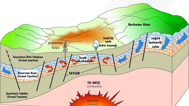 Elazığ Su Etüdü